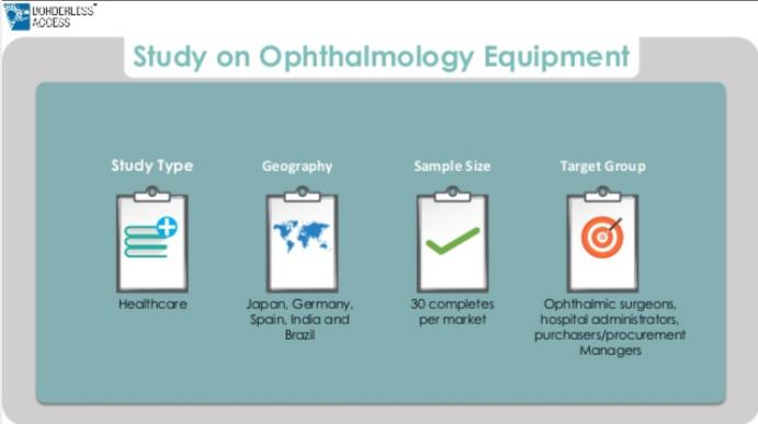Ophthalmology Equipment Study