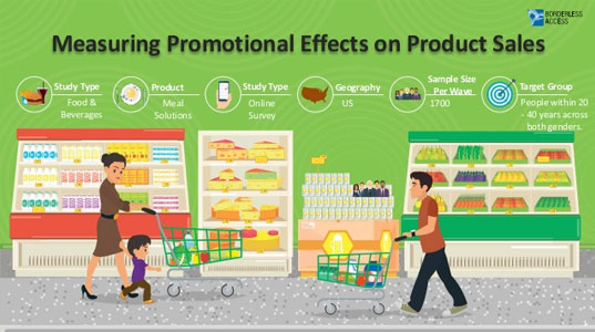 Survey to measure Promotional Effects on Product Sales