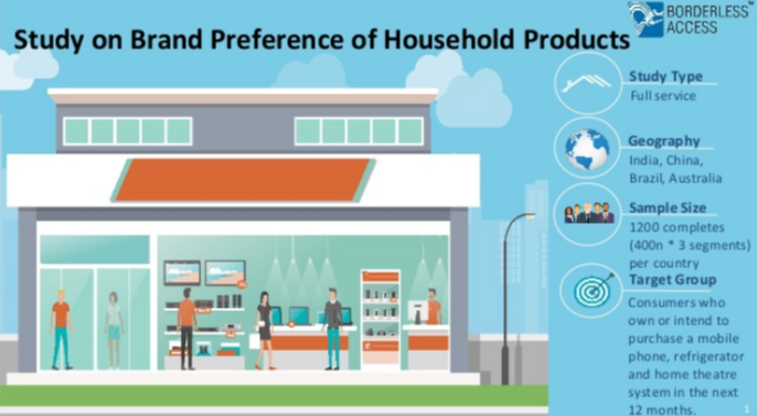 Household Products Brand Survey