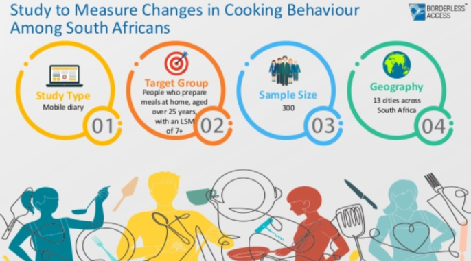 COOKING-BEHAVIOUR-AMONG-SOUTH-AFRICANS