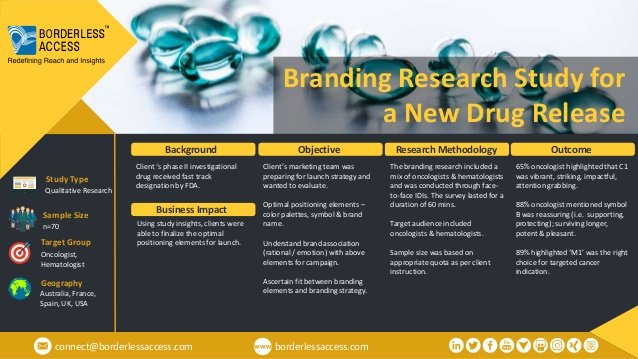 Branding Research Study for a New Drug Release
