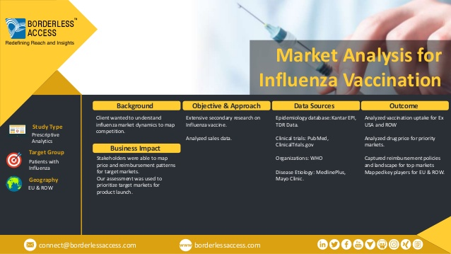 Client wanted to understand influenza market dynamics to map competition.