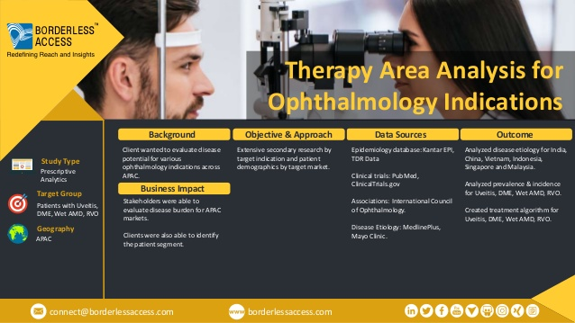 The client wanted to evaluate disease potential for various ophthalmology indications across APAC.