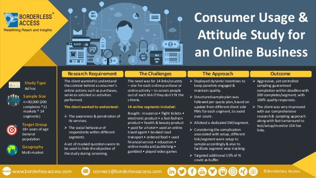 consumer usage attitude