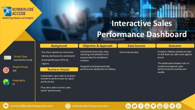 Interactive Sales Performance Dashboard