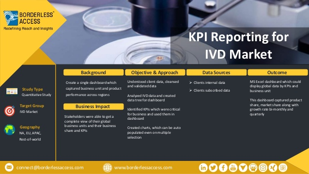 KPI Reporting for IVD Market