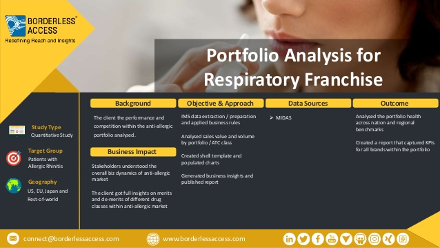 Portfolio Analysis for Respiratory Franchise