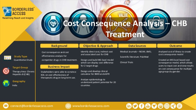 Cost Consequence Analysis – CHB Treatment