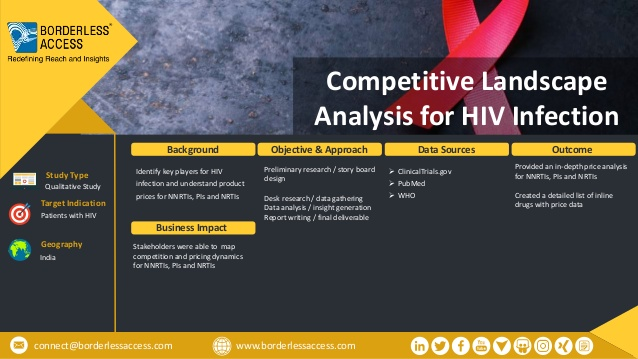 Competitive Landscape Analysis for HIV Infection