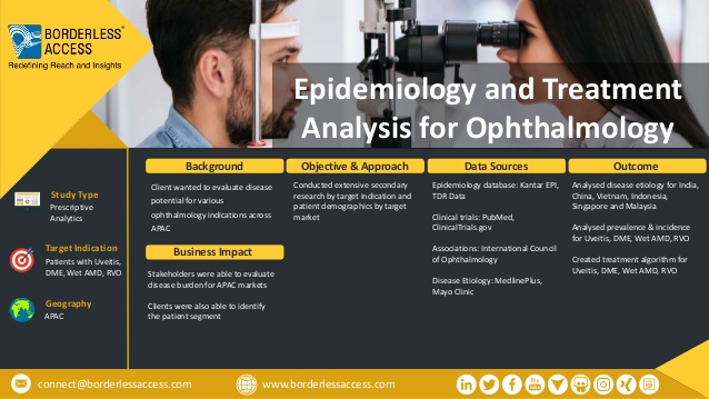 Epidemiology and Treatment Analysis for Ophthalmology