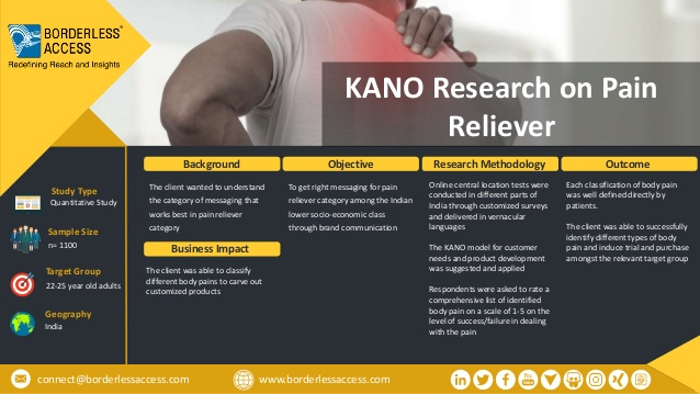 KANO RESEARCH ON PAIN RELIEVER