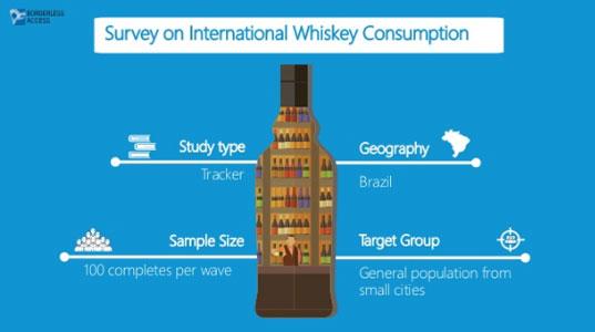 International Whiskey Consumption Survey