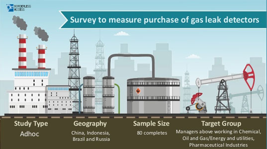 Survey to measure purchase of gas leak detectors