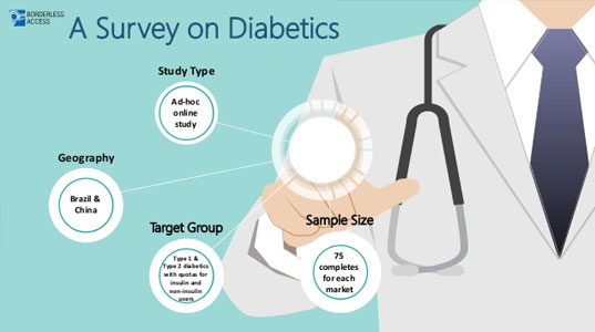Study to understand the consumer behaviour and preferences of Diabetic patients in general along with the variations among Type-1 & Type-2 Diabetics