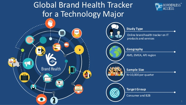 Global Brand Health Tracker for a Technology Major