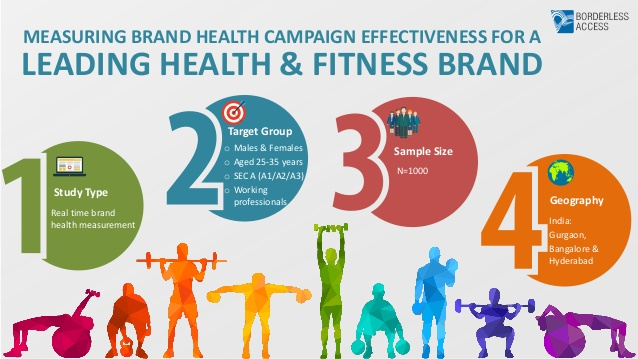 Measuring brand health campaign effectiveness