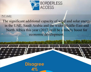 The significant additional capacity of wind and solar energy in the UAE, Saudi Arabia and the wider Middle-East and North Africa this year(2017) will be a timely boost for economic development
